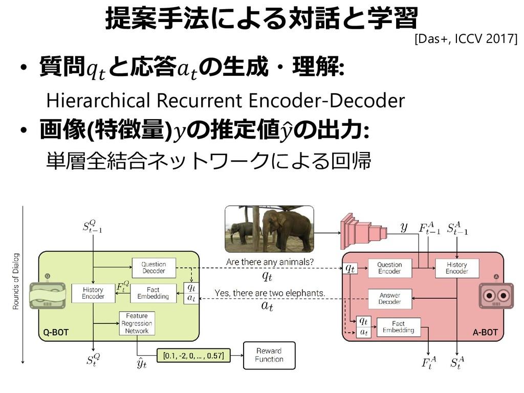提案手法による対話と学習 • 質問 と応答 の生成・理解: Hierarchical Recu...