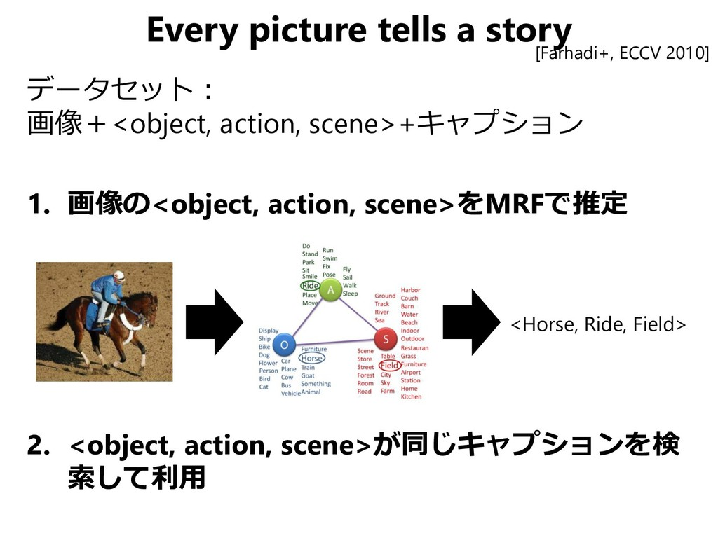 Every picture tells a story データセット: 画像+<object,...