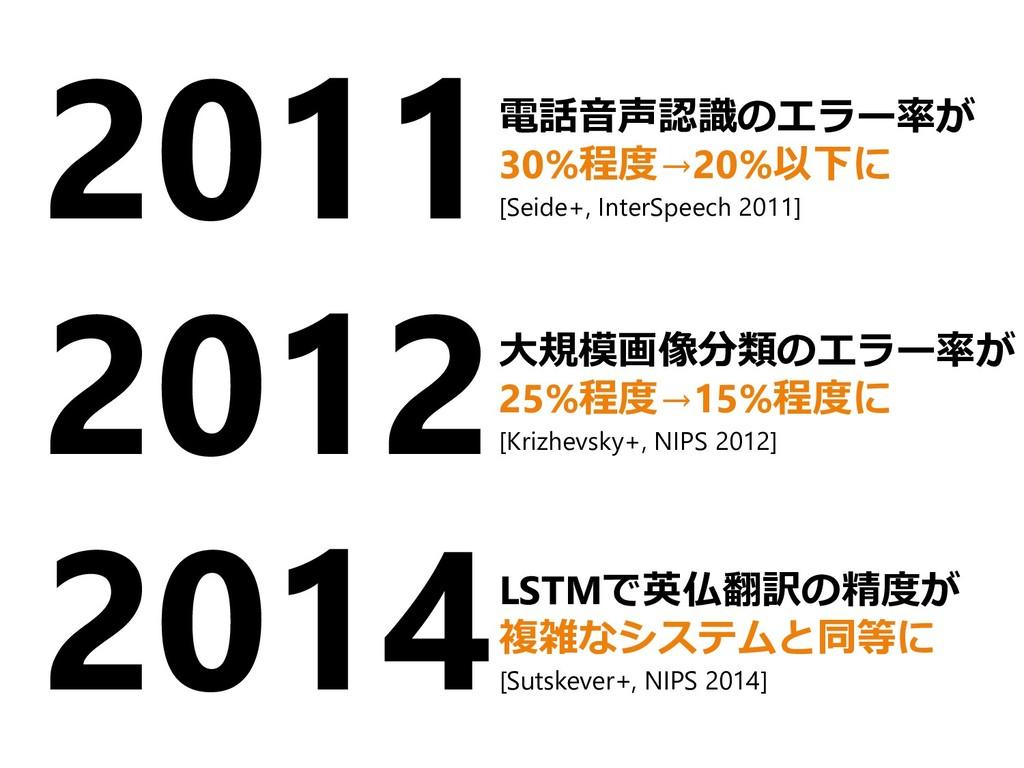 2011 2012 2014 電話音声認識のエラー率が 30%程度→20%以下に [Seide...