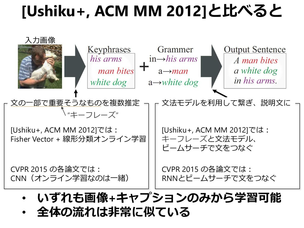[Ushiku+, ACM MM 2012]と比べると 入力画像 [Ushiku+, ACM ...