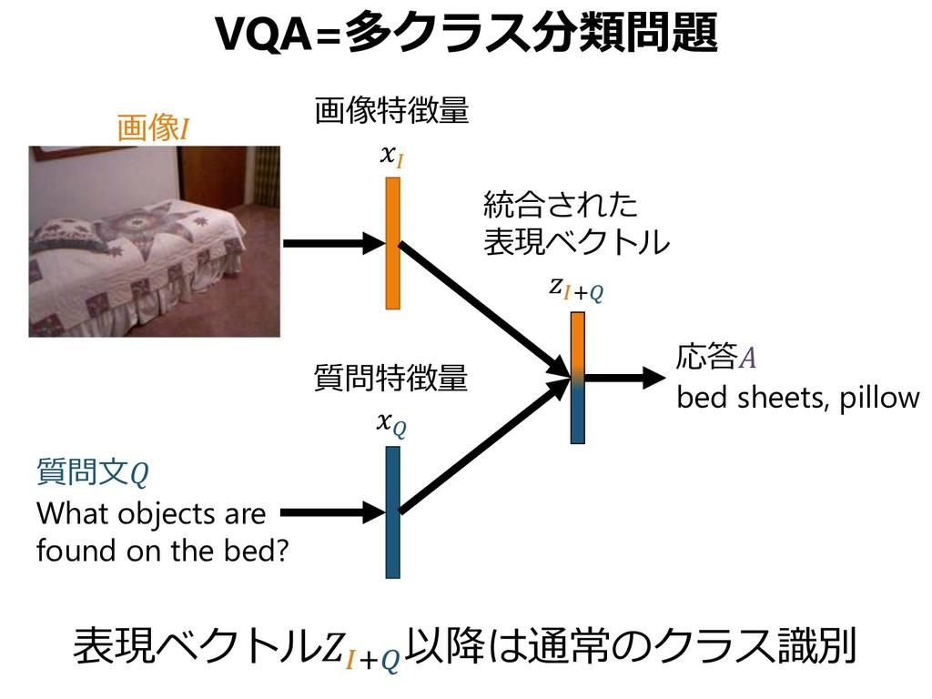 VQA=多クラス分類問題 表現ベクトル+ 以降は通常のクラス識別 質問文 What objec...