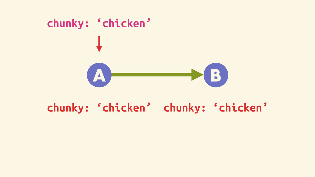 A B chunky: 'chicken' chunky: 'chicken' chunky:...