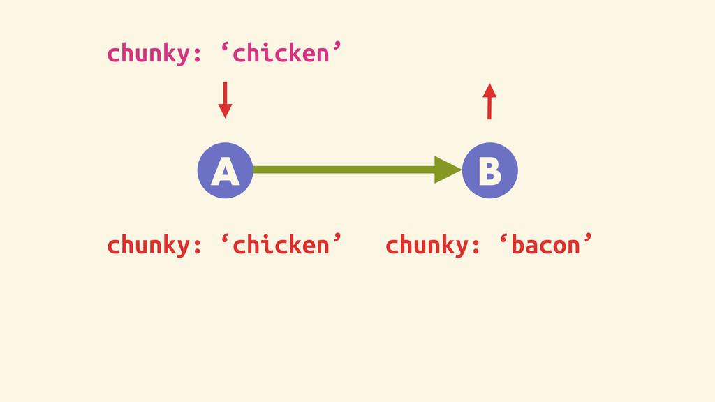A B chunky: 'chicken' chunky: 'bacon' chunky: '...