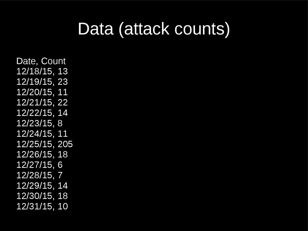 Data (attack counts) Date, Count 12/18/15, 13 1...