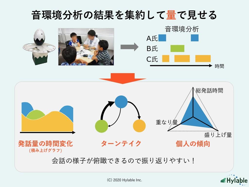 音環境分析の結果を集約して量で見せる 発話量の時間変化 (積み上げグラフ) ターンテイク A氏...
