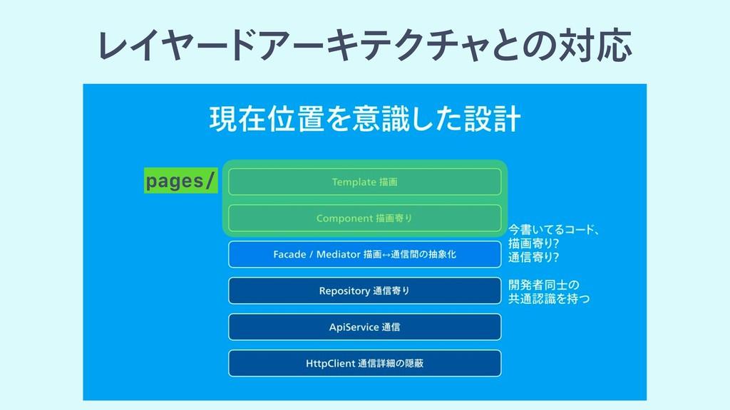 ϨΠϠʔ υΞʔΩςΫνϟͱͷରԠ pages/
