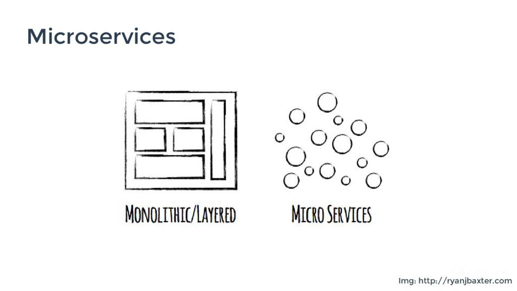 Microservices Img: http://ryanjbaxter.com