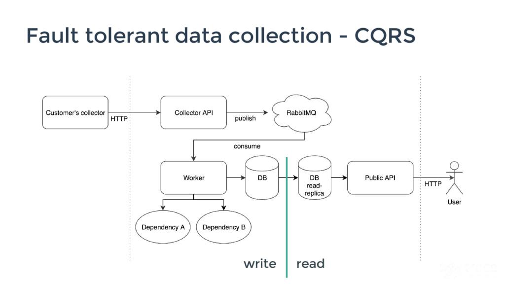 Fault tolerant data collection - CQRS read write