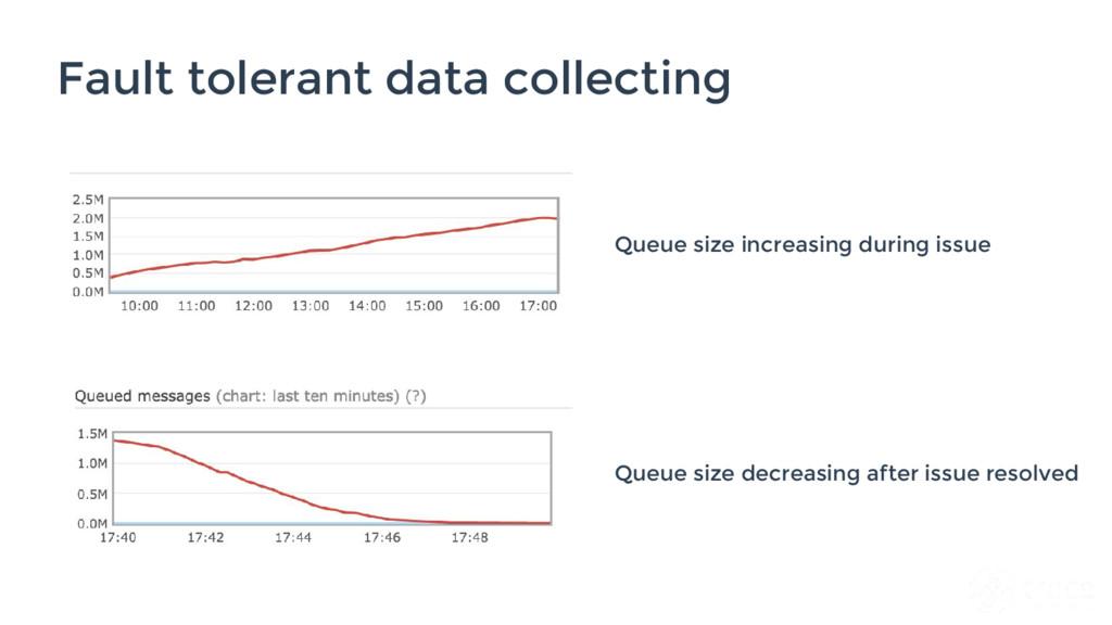 Fault tolerant data collecting Queue size incre...