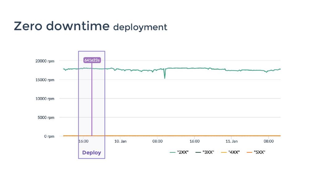 Zero downtime deployment Deploy
