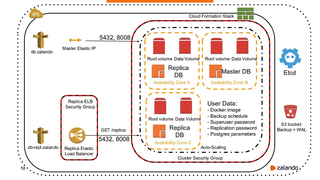 12 Cluster Security Group Auto-Scaling Availabi...