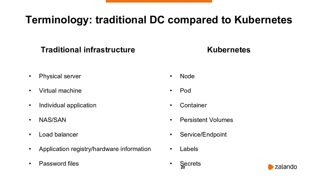20 Kubernetes • Node • Pod • Container • Persis...