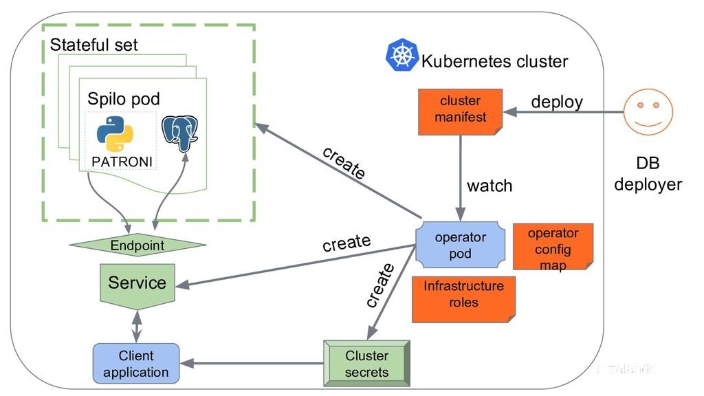 deploy cluster manifest Stateful set Spilo pod ...