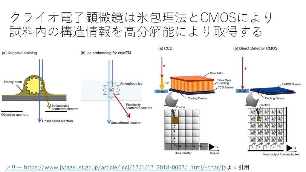 クライオ電⼦顕微鏡は氷包理法とCMOSにより 試料内の構造情報を⾼分解能により取得する フリー...