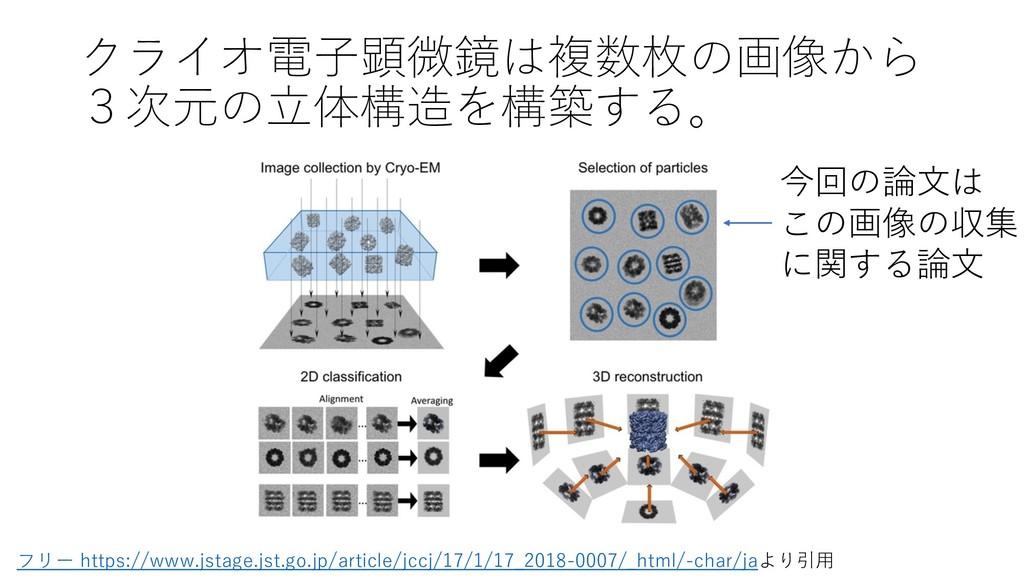 クライオ電⼦顕微鏡は複数枚の画像から 3次元の⽴体構造を構築する。 フリー https://w...
