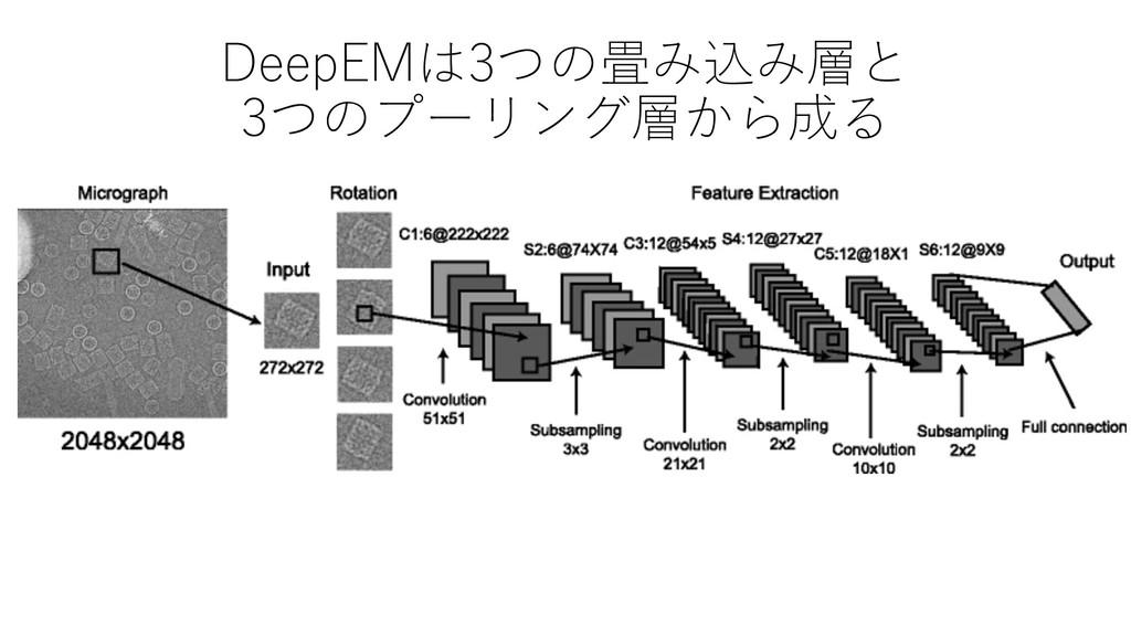 DeepEMは3つの畳み込み層と 3つのプーリング層から成る