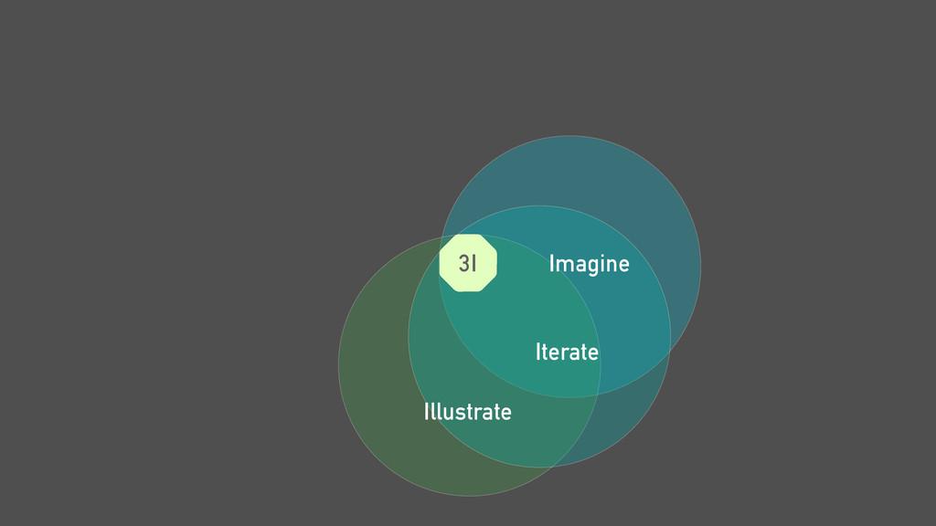 Imagine Iterate Illustrate 3I