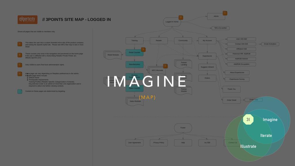 I M A G I N E ( M A P ) Imagine Iterate Illustr...