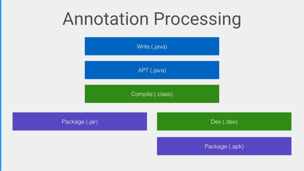 APT (.java) Package (.apk) Dex (.dex) Package (...