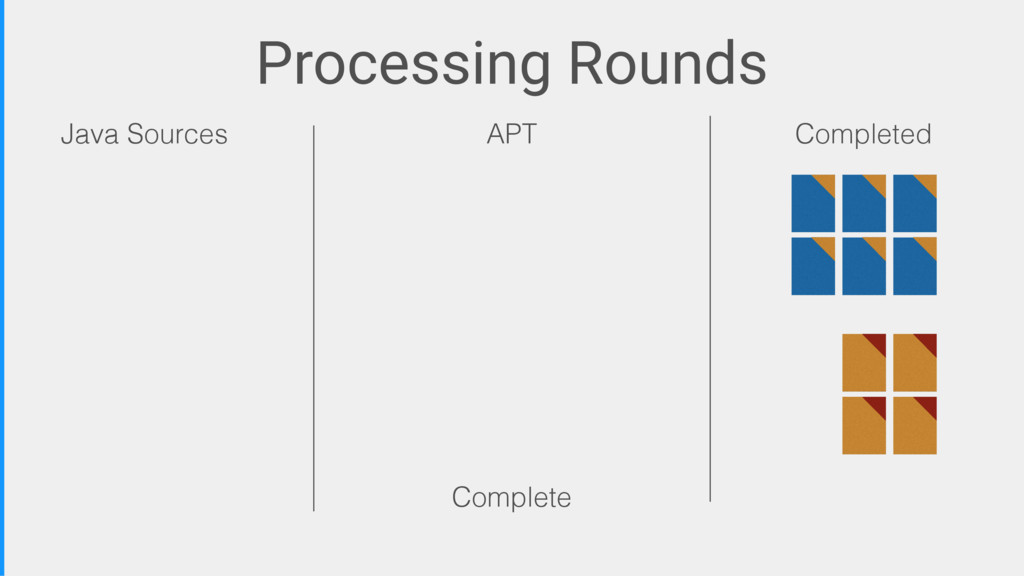 Processing Rounds Java Sources APT Completed Co...