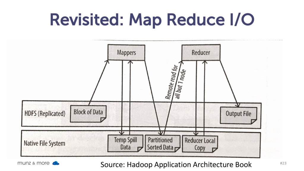 Revisited: Map Reduce I/O munz & more #23 Sourc...
