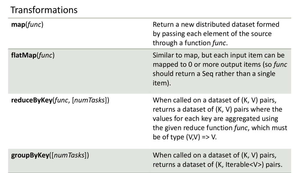 map(func) Return a new distributed dataset form...