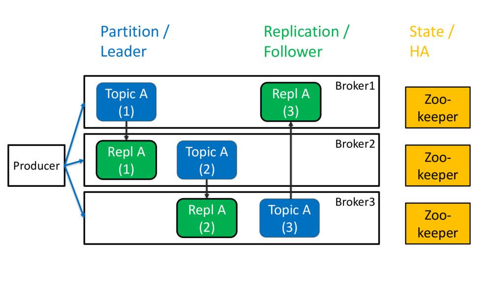 Broker1 Broker2 Broker3 Topic A (1) Topic A (2)...