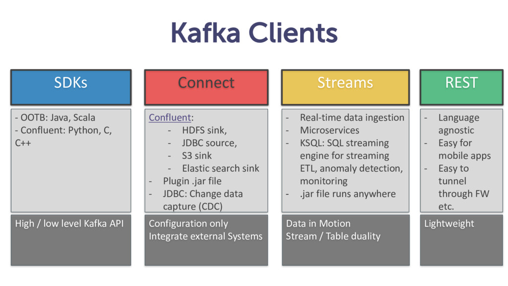 Kafka Clients SDKs Connect Streams - OOTB: Java...