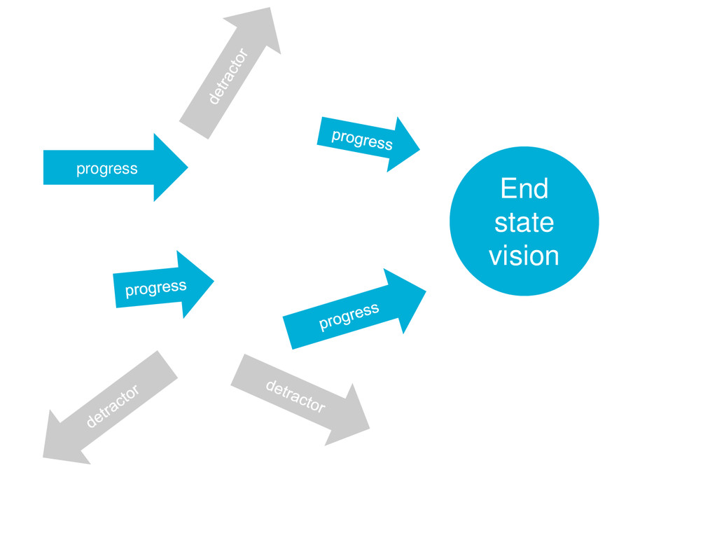 24 z End state vision progress