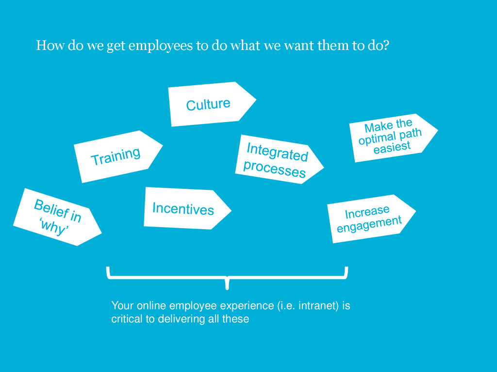 25 How do we get employees to do what we want t...