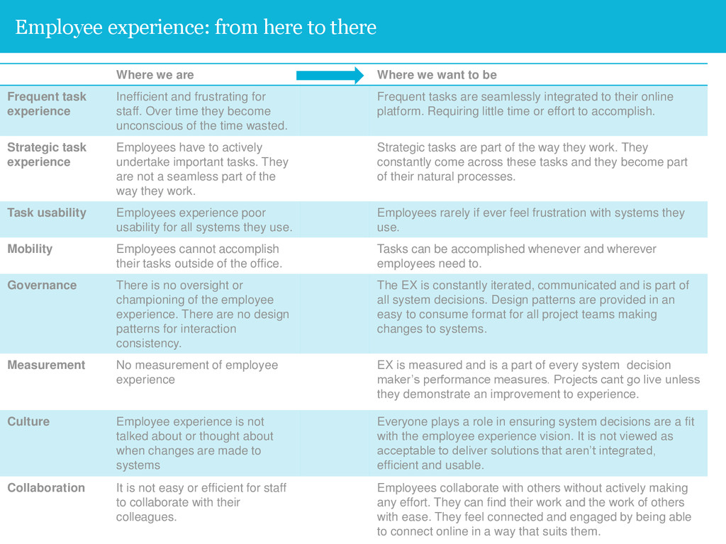 42 Employee experience: from here to there Wher...