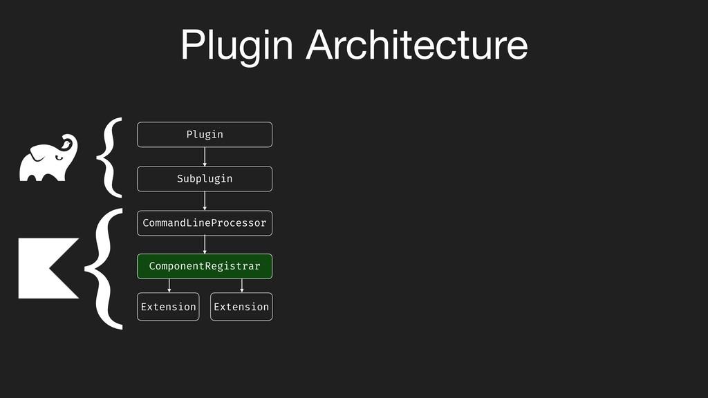 Plugin Architecture Plugin Subplugin CommandLin...