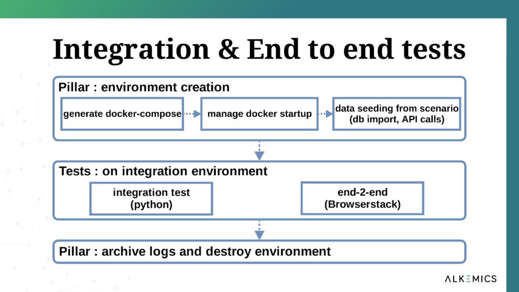 Integration & End to end tests