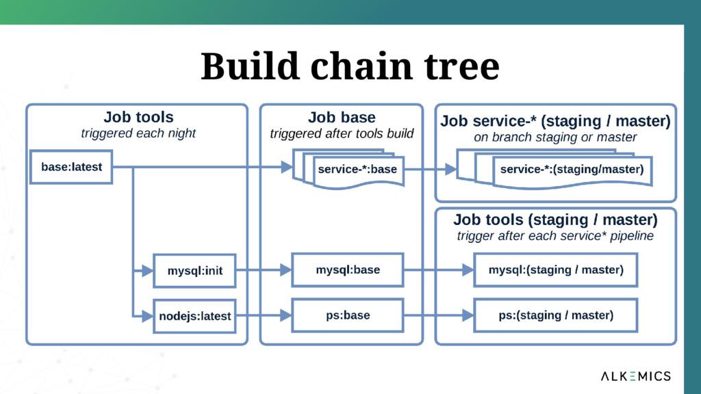 Build chain tree
