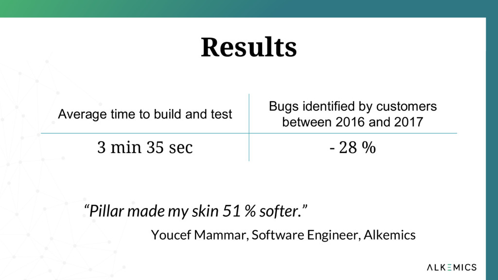 Results Average time to build and test Bugs ide...