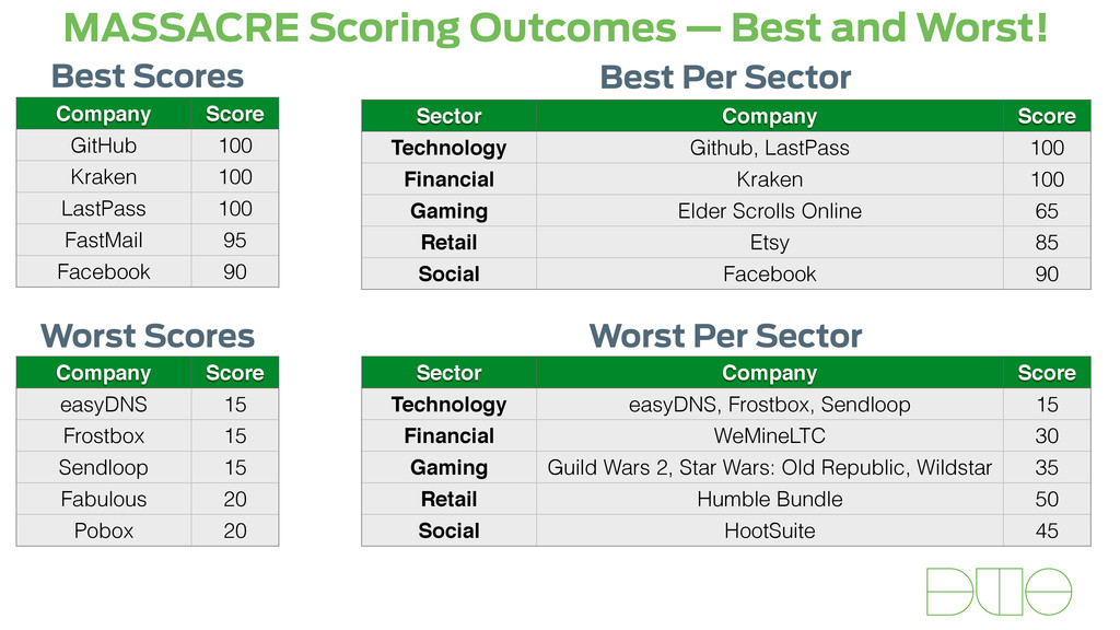 MASSACRE Scoring Outcomes — Best and Worst! Com...