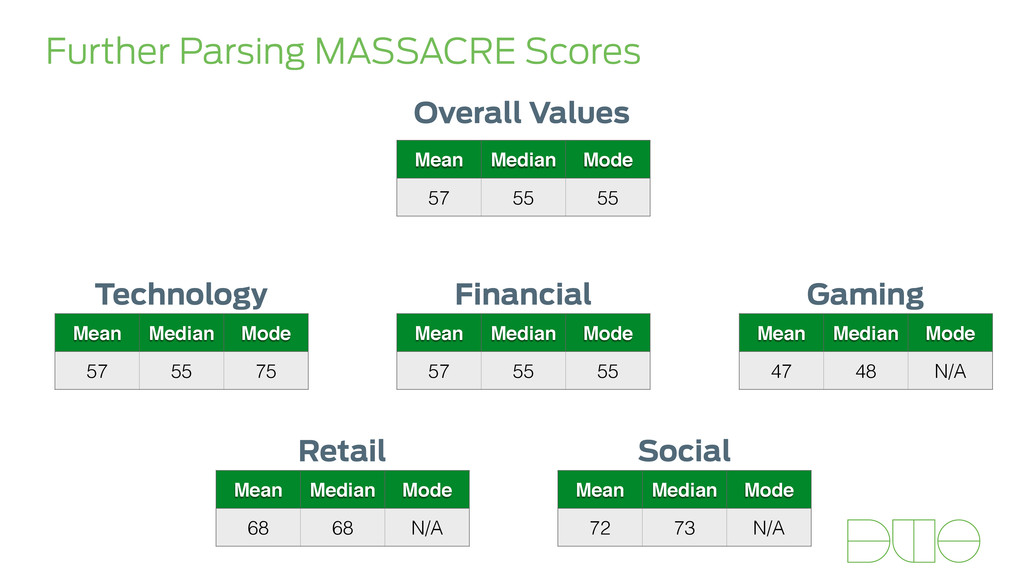 Further Parsing MASSACRE Scores Mean Median Mod...