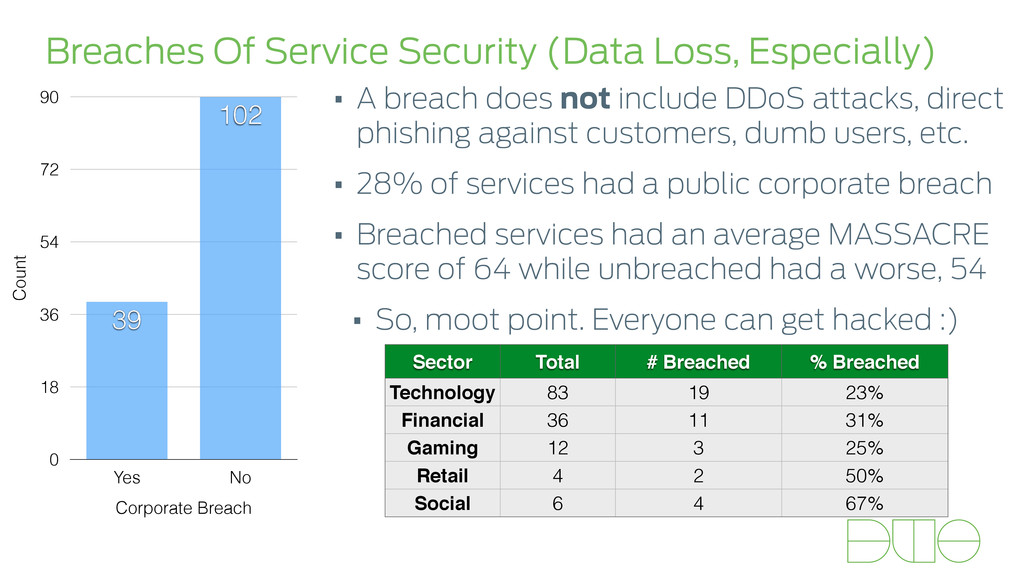 Breaches Of Service Security (Data Loss, Especi...