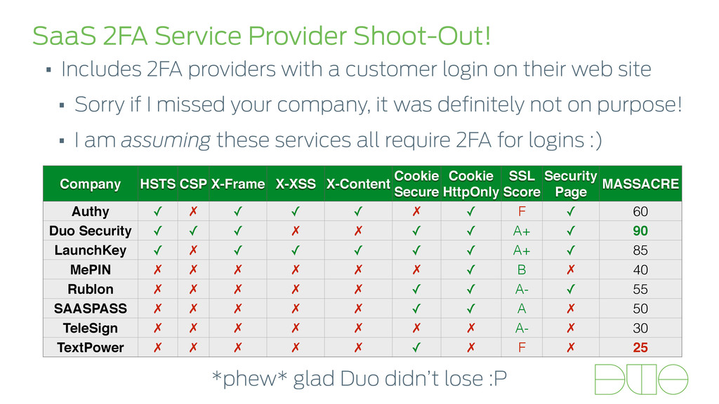 SaaS 2FA Service Provider Shoot-Out! • Includes...