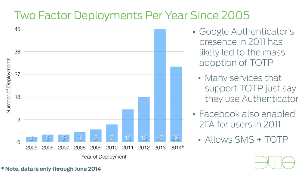 Two Factor Deployments Per Year Since 2005 Numb...