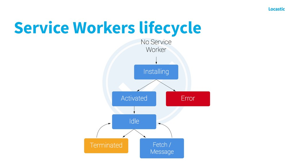 Service Workers lifecycle