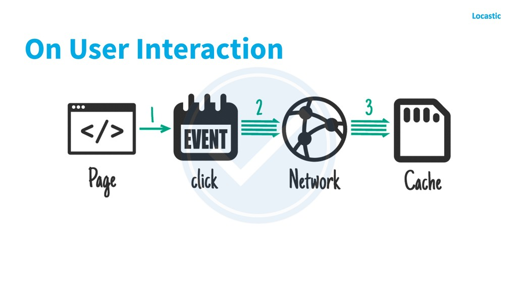 On User Interaction