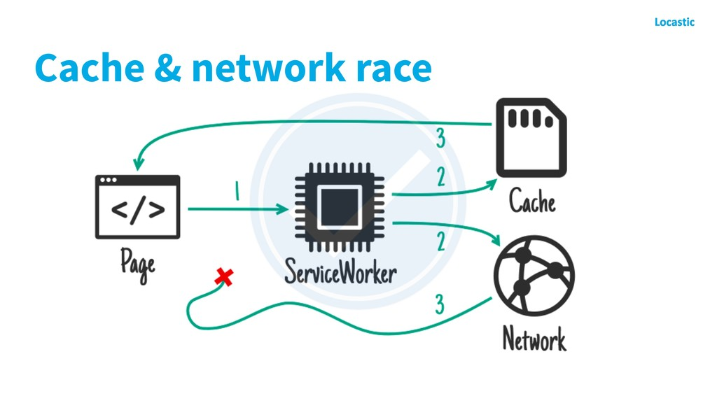 Cache & network race