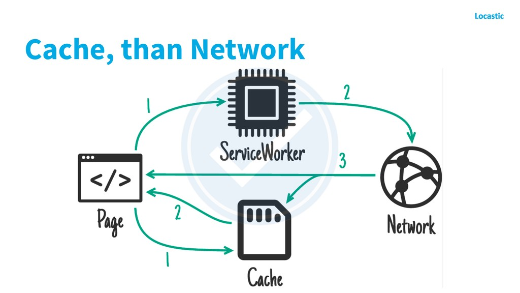 Cache, than Network
