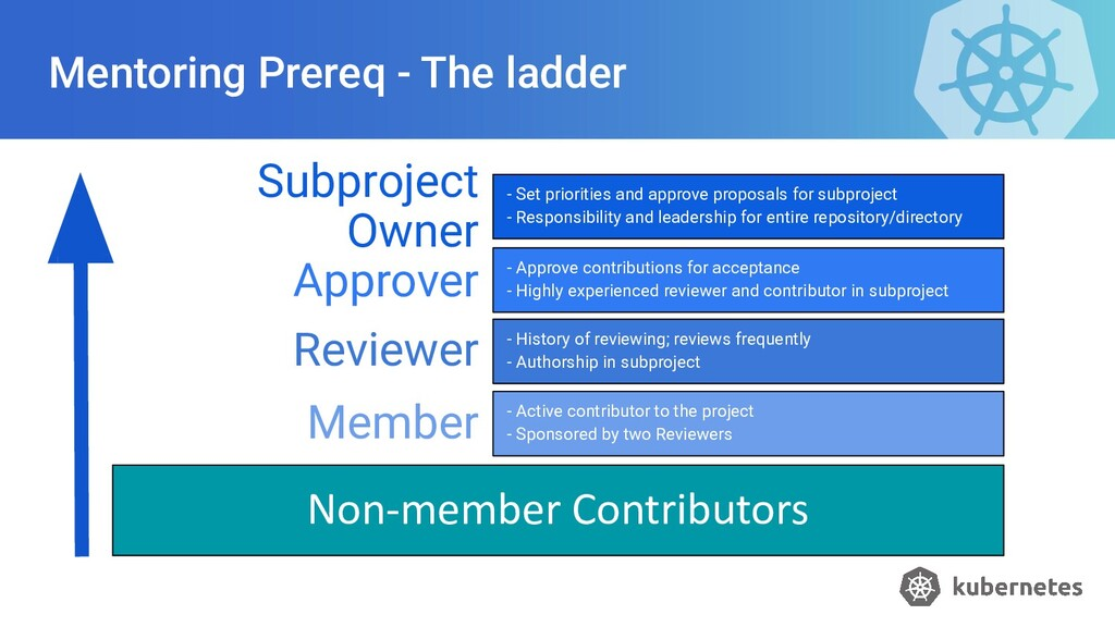 Mentoring Prereq - The ladder Subproject Owner ...