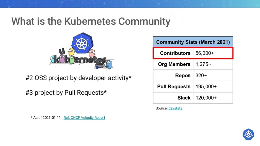 What is the Kubernetes Community #2 OSS project...