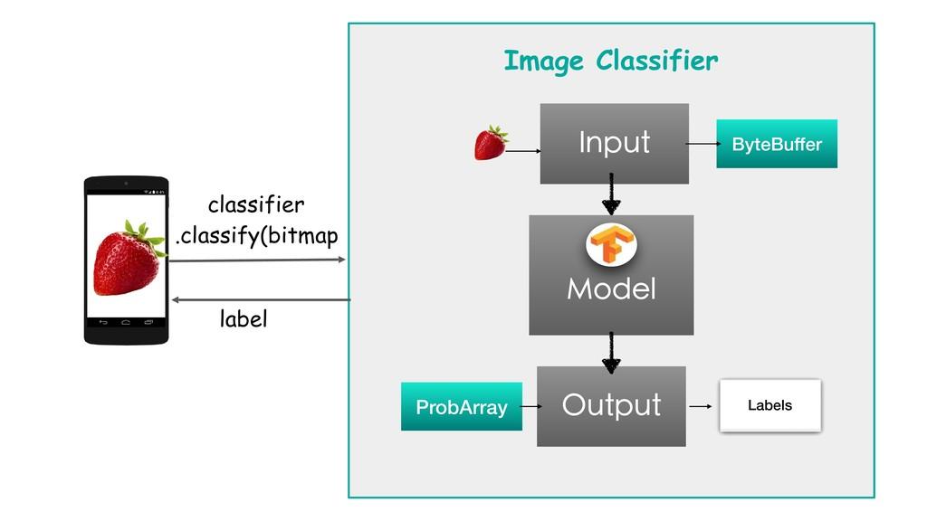 classifier .classify(bitmap Image Classifier La...