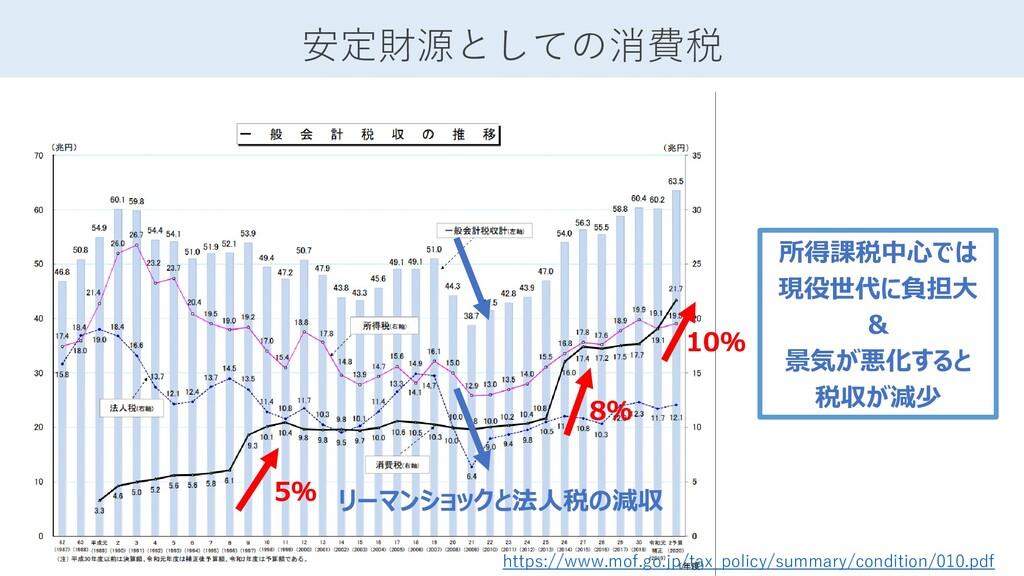 安定財源としての消費税 https://www.mof.go.jp/tax_policy/su...