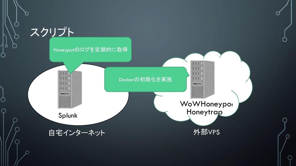 Splunk WoWHoneypot Honeytrap  ...