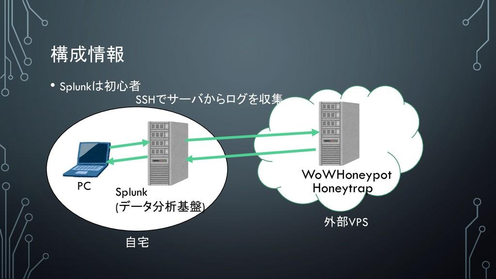 Splunk () WoWHoneypot Honeytrap PC ...